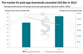 <b>2012年付费应用下载市场规模达80亿美元</b>