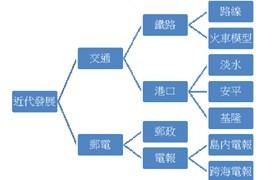 陈逸达:台湾史APP制作经验分享