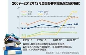 人民日报:库存滞涨——中国出版业没有发展的增长