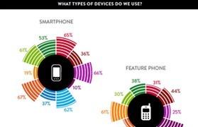 尼尔森:中国智能手机普及率已超越英美