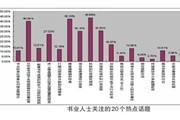 书业人士2013全国两会最关注什么?