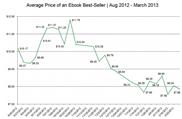 2013美国电子书定价基本稳定在八美金左右
