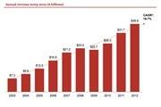 纸媒成为市场下降最快的载体,移动广告展现蓬勃发展的势头