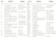 2013年度国家古籍整理出版资助项目公示