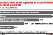 2012年70%的品牌从事内容营销