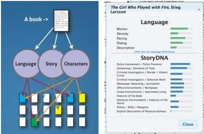 <b>极具创意的图书基因组计划</b>