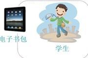 """电子书包的生命力在于""""常态化""""应用"""