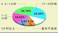 上海市新闻出版局:2013年上海市青少年阅读状况调查分析报告