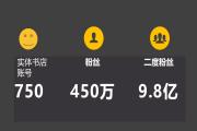徐智明:被实体书店忽视的微博