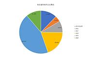 中国文学一枝独秀,中国科技人邮机工三强领跑:中金易云2020上半年纸质图书馆配市场数据报告(全文版)