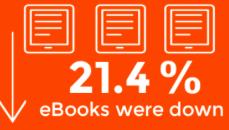 今年一季度美国图书市场唱衰电子书,看涨平装书